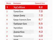 Діамантбанк посів 7 місце у номінації «Опора МСБ»