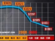 Где цены в последнее время стабильно падают, а покупателя ищут днем со свечкой?