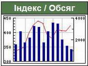 Украинский рынок акций начал неделю после праздников с роста