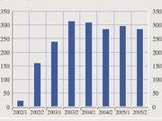 Держстат: Дефляція в Україні в липні склала 1,3%