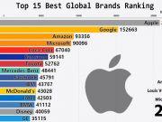 Как изменилась стоимость 15 крупнейших брендов за последние 19 лет (видео)