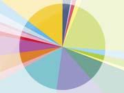 Молдова опережает Украину по объему бюджетных расходов на образование