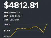 Bitcoin знову б'є рекорди